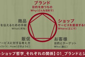 【ネットショップ哲学_それぞれの関係】01_ブランドとショップの関係